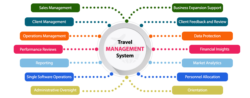 Travel Management System